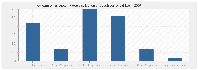 Age distribution of population of Lahitte in 2007
