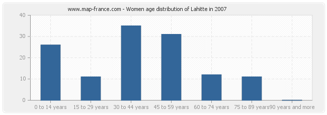 Women age distribution of Lahitte in 2007