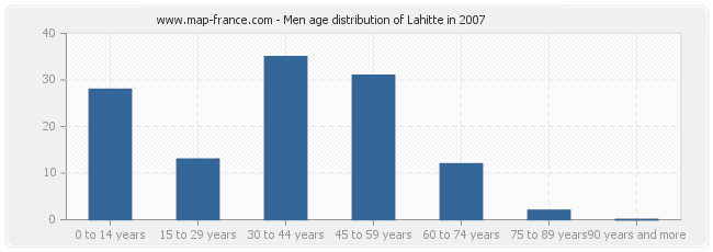 Men age distribution of Lahitte in 2007