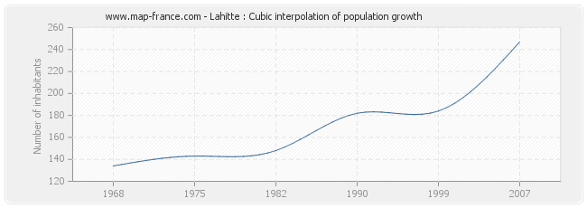 Lahitte : Cubic interpolation of population growth