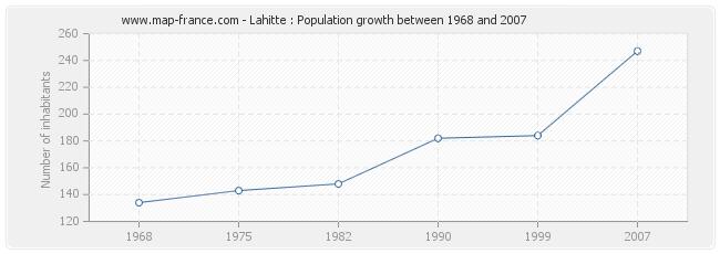 Population Lahitte
