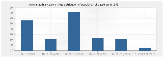 Age distribution of population of Lasséran in 1999