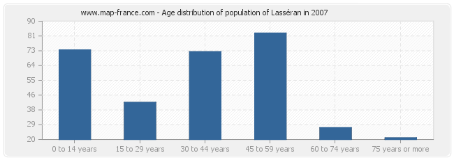 Age distribution of population of Lasséran in 2007