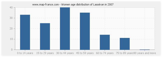 Women age distribution of Lasséran in 2007
