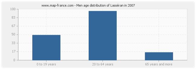 Men age distribution of Lasséran in 2007