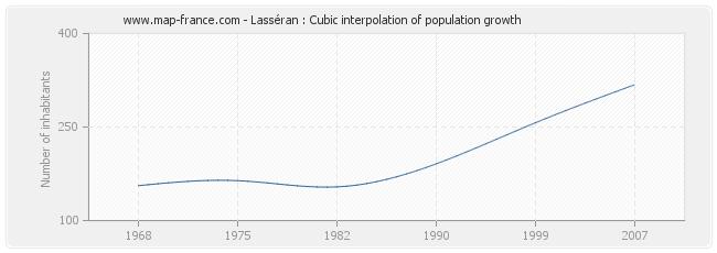 Lasséran : Cubic interpolation of population growth