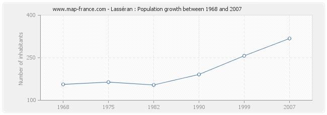 Population Lasséran