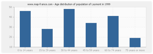 Age distribution of population of Laymont in 1999