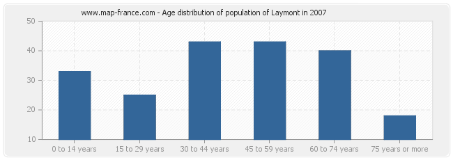 Age distribution of population of Laymont in 2007