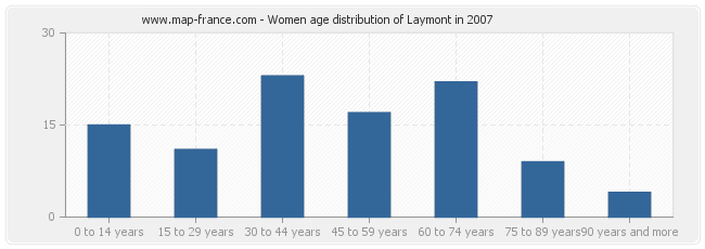 Women age distribution of Laymont in 2007