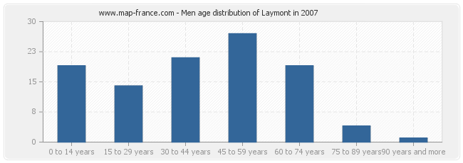 Men age distribution of Laymont in 2007