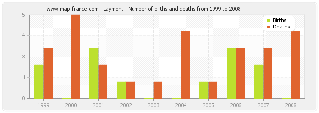 Laymont : Number of births and deaths from 1999 to 2008