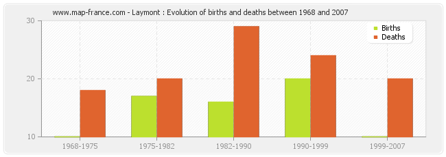 Laymont : Evolution of births and deaths between 1968 and 2007