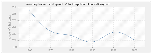 Laymont : Cubic interpolation of population growth