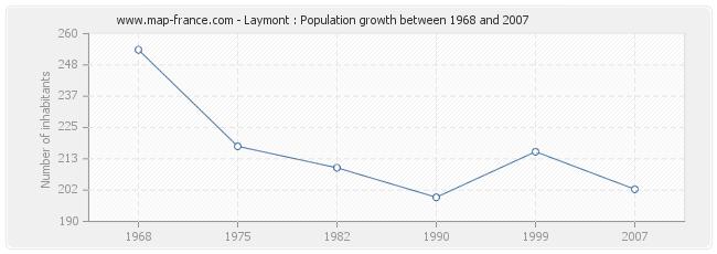 Population Laymont