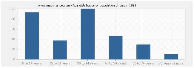Age distribution of population of Lias in 1999