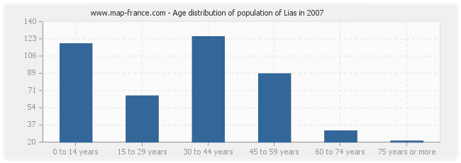Age distribution of population of Lias in 2007