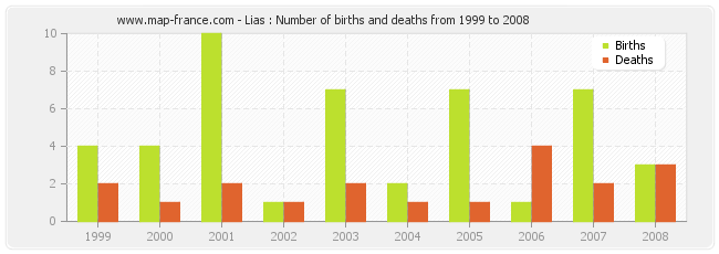 Lias : Number of births and deaths from 1999 to 2008