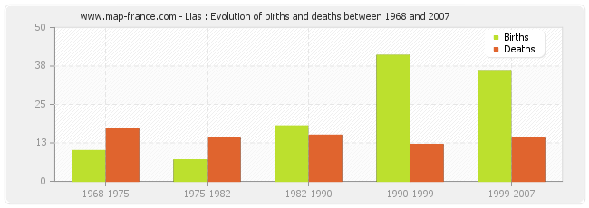 Lias : Evolution of births and deaths between 1968 and 2007
