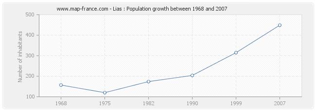 Population Lias