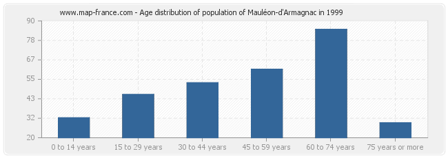 Age distribution of population of Mauléon-d'Armagnac in 1999