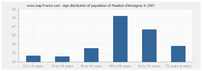 Age distribution of population of Mauléon-d'Armagnac in 2007
