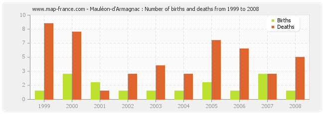 Mauléon-d'Armagnac : Number of births and deaths from 1999 to 2008