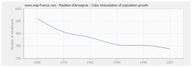Mauléon-d'Armagnac : Cubic interpolation of population growth