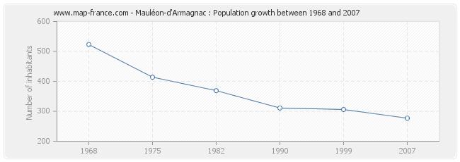 Population Mauléon-d'Armagnac