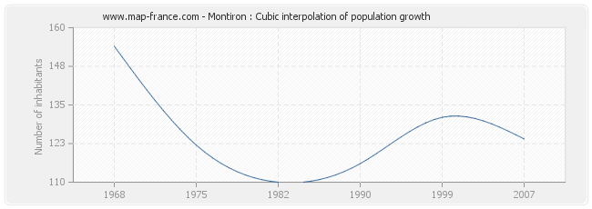 Montiron : Cubic interpolation of population growth