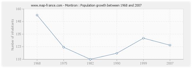 Population Montiron