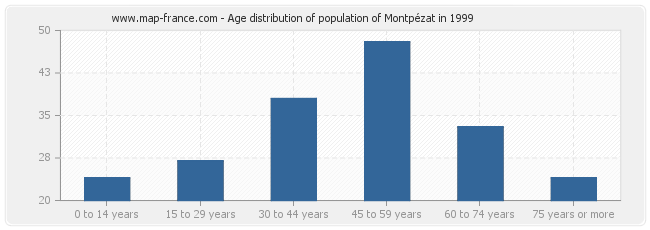 Age distribution of population of Montpézat in 1999