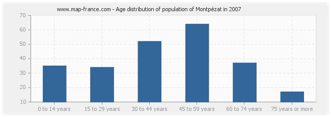 Age distribution of population of Montpézat in 2007