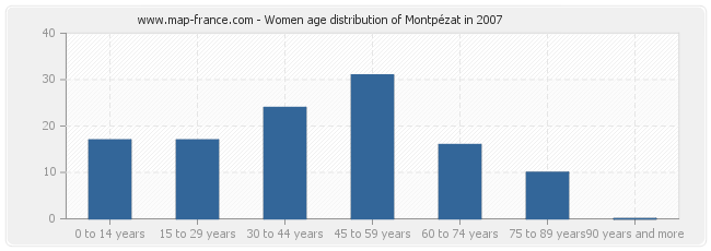 Women age distribution of Montpézat in 2007