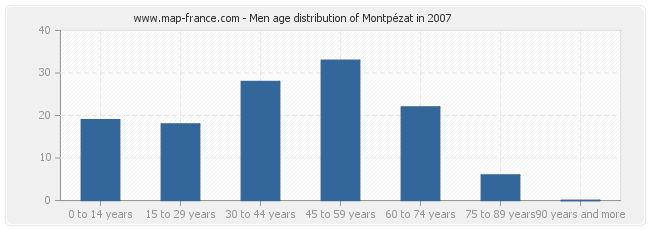Men age distribution of Montpézat in 2007