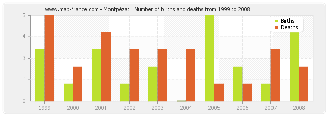 Montpézat : Number of births and deaths from 1999 to 2008