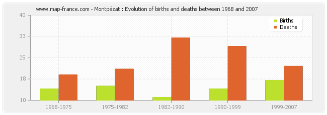 Montpézat : Evolution of births and deaths between 1968 and 2007