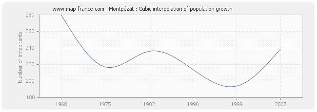 Montpézat : Cubic interpolation of population growth