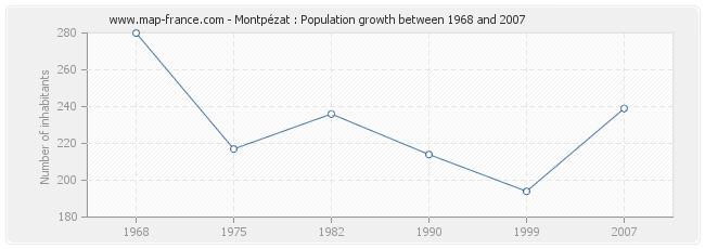 Population Montpézat
