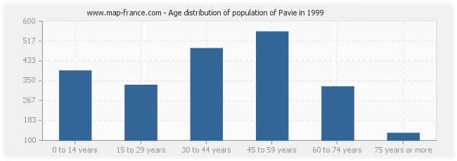 Age distribution of population of Pavie in 1999