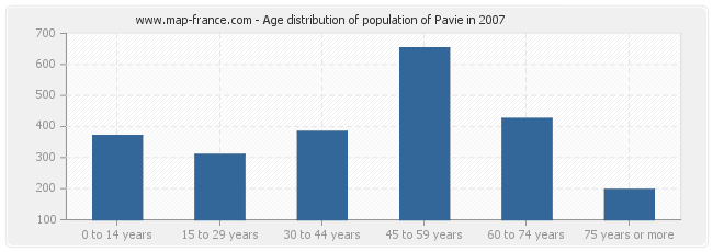 Age distribution of population of Pavie in 2007