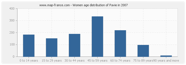Women age distribution of Pavie in 2007