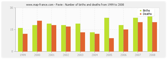 Pavie : Number of births and deaths from 1999 to 2008