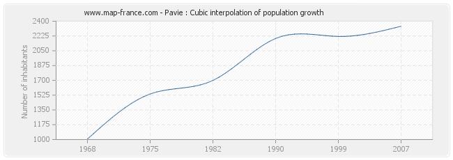 Pavie : Cubic interpolation of population growth