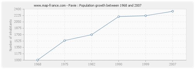 Population Pavie