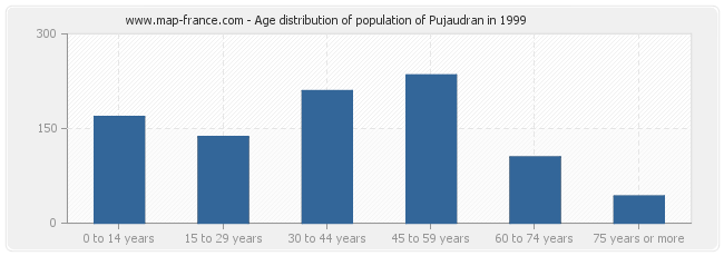 Age distribution of population of Pujaudran in 1999
