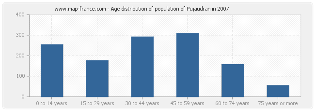 Age distribution of population of Pujaudran in 2007