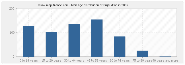 Men age distribution of Pujaudran in 2007