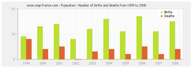 Pujaudran : Number of births and deaths from 1999 to 2008