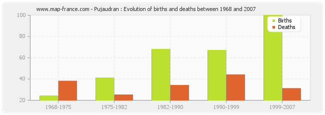 Pujaudran : Evolution of births and deaths between 1968 and 2007